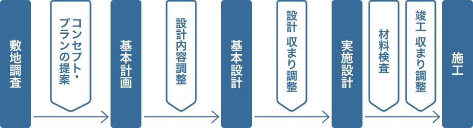 計画から施工までの流れイメージ